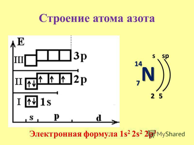 Строение атома азота N 14141414 7 s 2 Электронная формула 1s 2 2s 2 2p 3 5 sp