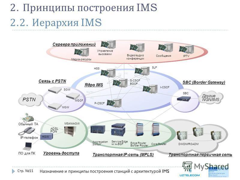 2.2. Иерархия IMS Стр. 11 2. Принципы построения IMS Назначение и принципы построения станций с архитектурой IMS Управление вызовами Сервера приложений Ядро IMS MGCF PSTN HSS SLF P-CSCF S-CSCF BGCF I-CSCF Связь с PSTN SBC (Border Gateway) Другие NGN/