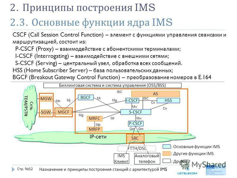 2.3. Основные функции ядра IMS Стр. 12 2. Принципы построения IMS CSCF (Call Session Control Function) – элемент с функциями управления сеансами и маршрутизацией, состоит из : P-CSCF (Proxy) – взаимодействие с абонентскими терминалами ; I-CSCF (Inter