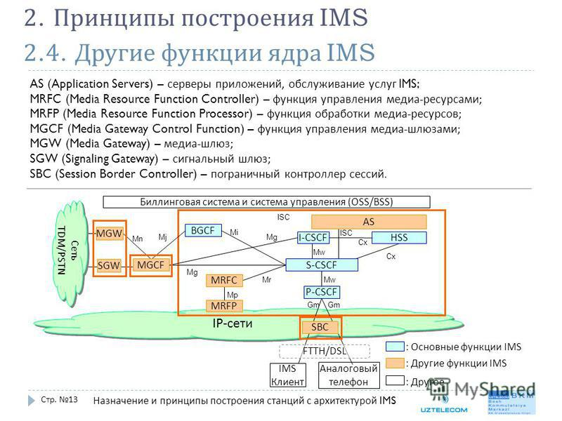 2.4. Другие функции ядра IMS Стр. 13 2. Принципы построения IMS AS (Application Servers) – серверы приложений, обслуживание услуг IMS; MRFC (Media Resource Function Controller) – функция управления медиа - ресурсами ; MRFP (Media Resource Function Pr