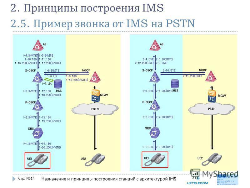2.5. Пример звонка от IMS на PSTN Стр. 14 2. Принципы построения IMS Назначение и принципы построения станций с архитектурой IMS MGW