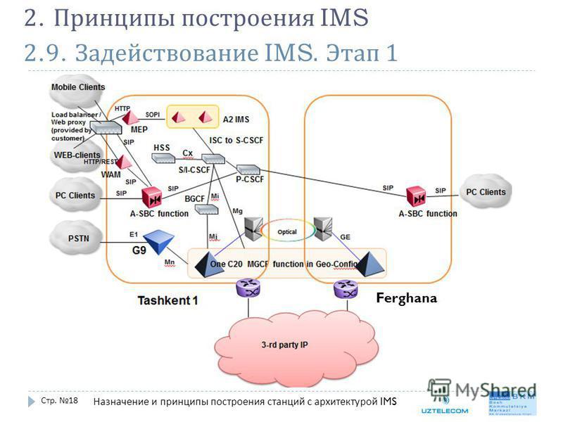 2.9. Задействование IMS. Этап 1 Стр. 18 2. Принципы построения IMS Назначение и принципы построения станций с архитектурой IMS Ferghana
