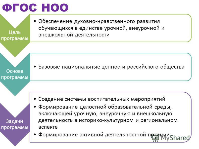Цель программы Обеспечение духовно-нравственного развития обучающихся в единстве урочной, внеурочной и внешкольной деятельности Основа программы Базовые национальные ценности российского общества Задачи программы Создание системы воспитательных мероп