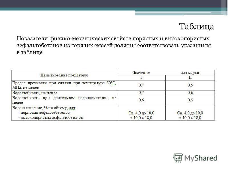 Таблица Показатели физико-механических свойств пористых и высокопористых асфальтобетонов из горячих смесей должны соответствовать указанным в таблице