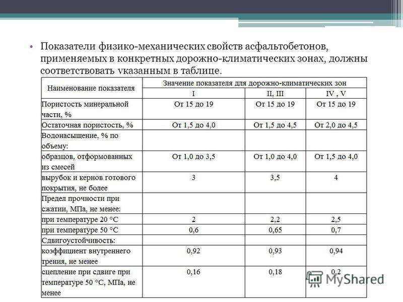 Показатели физико-механических свойств асфальтобетонов, применяемых в конкретных дорожно-климатических зонах, должны соответствовать указанным в таблице.