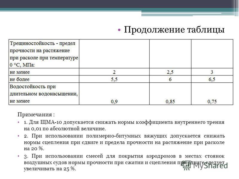 Продолжение таблицы Примечания : 1. Для ЩМА-10 допускается снижать нормы коэфициента внутреннего трения на 0,01 по абсолютной величине. 2. При использовании полимерно-битумных вяжущих допускается снижать нормы сцепления при сдвиге и предела прочности