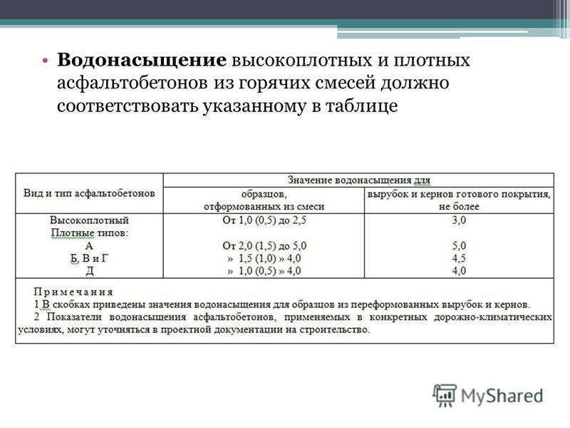 Водонасыщение высокоплотных и плотных асфальтобетонов из горячих смесей должно соответствовать указанному в таблице