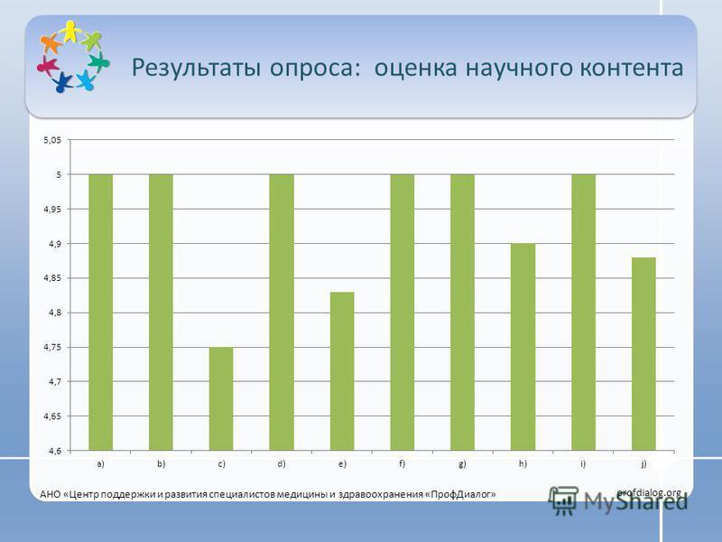 Результаты опроса: оценка научного контента АНО «Центр поддержки и развития специалистов медицины и здравоохранения «Проф Диалог» profdialog.org