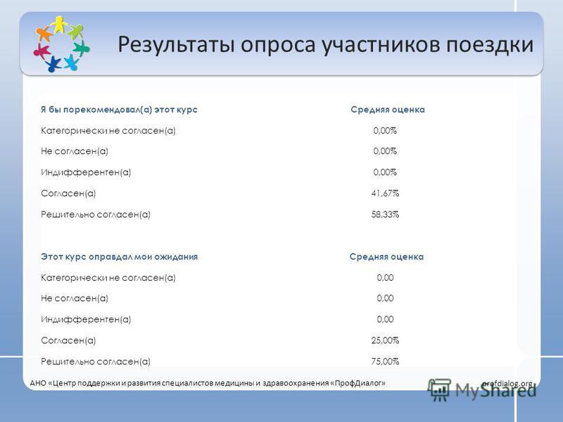 Результаты опроса участников поездки Я бы порекомендовал(а) этот курс Средняя оценка Категорически не согласен(а)0,00% Не согласен(а)0,00% Индифферентен(а)0,00% Согласен(а)41,67% Решительно согласен(а)58,33% Этот курс оправдал мои ожидания Средняя оц