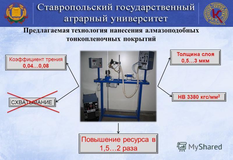 Предлагаемая технология нанесения алмазоподобных тонкопленочных покрытий Толщина слоя 0,5…3 мкм НВ 3380 кгс/мм 2 Коэффициент трения 0,04…0,08 СХВАТЫВАНИЕ Повышение ресурса в 1,5…2 раза