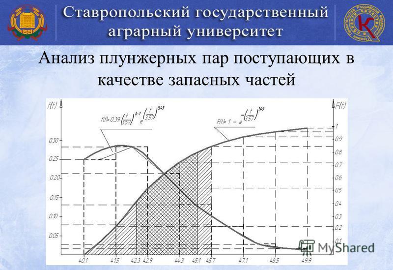 Анализ плунжерных пар поступающих в качестве запасных частей