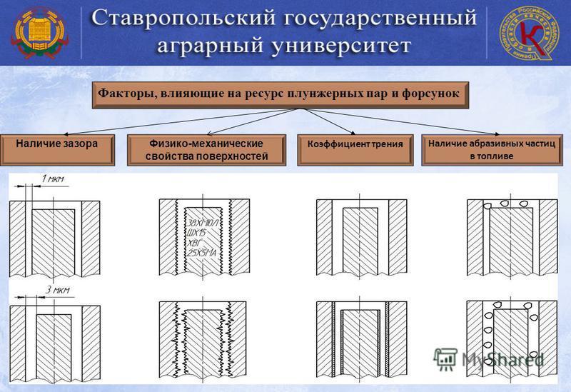 Наличие зазора Факторы, влияющие на ресурс плунжерных пар и форсунок Наличие абразивных частиц в топливе Коэффициент трения Физико-механические свойства поверхностей