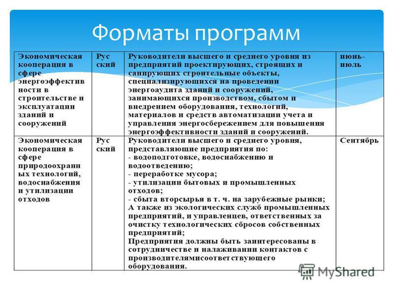 Форматы программ