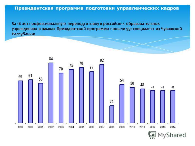 За 16 лет профессиональную переподготовку в российских образовательных учреждениях в рамках Президентской программы прошли 951 специалист из Чувашской Республики: