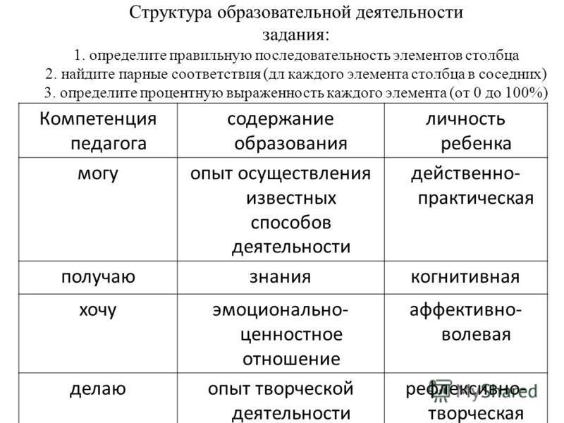 Структура образовательной деятельности задания: 1. определите правильную последовательность элементов столбца 2. найдите парные соответствия (дл каждого элемента столбца в соседних) 3. определите процентную выраженность каждого элемента (от 0 до 100%