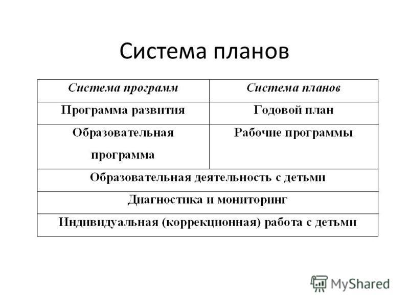 Система планов