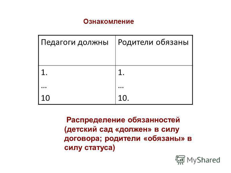 Ознакомление Распределение обязанностей (детский сад «должен» в силу договора; родители «обязаны» в силу статуса) Педагоги должны Родители обязаны 1. … 10 1. … 10.