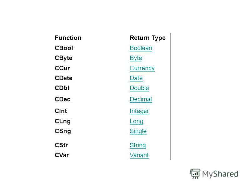 FunctionReturn Type CBoolBoolean CByteByte CCurCurrency CDateDate CDblDouble CDecDecimal CIntInteger CLngLong CSngSingle CStrString CVarVariant