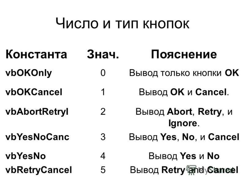 Число и тип кнопок Константа Знач.Пояснение vbOKOnly0Вывод только кнопки OK vbOKCancel1Вывод OK и Cancel. vbAbortRetryI2Вывод Abort, Retry, и Ignore. vbYesNoCanc3Вывод Yes, No, и Cancel vbYesNo4Вывод Yes и No vbRetryCancel5Вывод Retry and Cancel