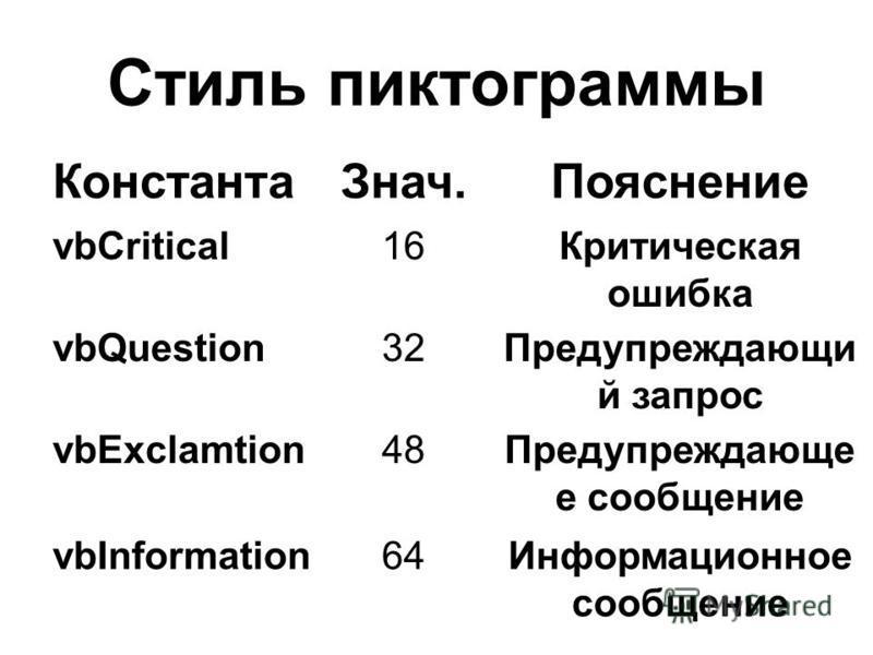 Стиль пиктограммы Константа Знач.Пояснение vbCritical1616Критическая ошибка vbQuestion32Предупреждающи й запрос vbExclamtion48Предупреждающе е сообщение vbInformation64Информационное сообщение