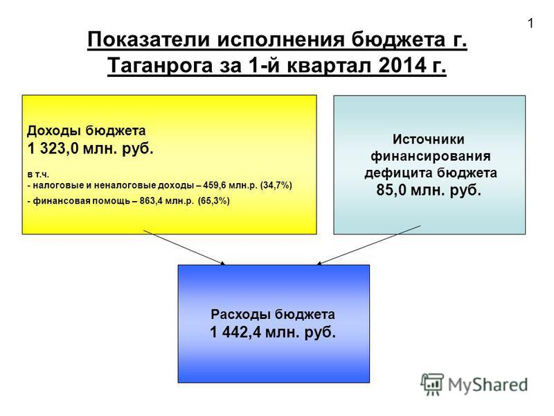 Доходы блюджета 1 323,0 млн. руб. в т.ч. - налоговые и неналоговые доходы – 459,6 млн.р. (34,7%) - финансовая помощь – 863,4 млн.р. (65,3%) Источники финансирования дефицита блюджета 85,0 млн. руб. Расходы блюджета 1 442,4 млн. руб. Показатели исполн