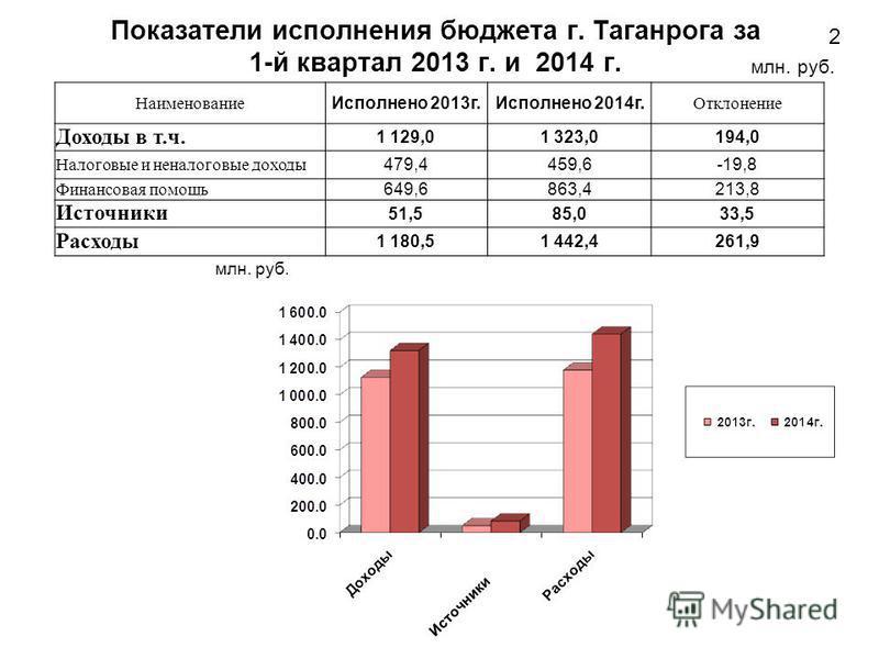 Источники Показатели исполнения блюджета г. Таганрога за 1-й квартал 2013 г. и 2014 г. 2 млн. руб. Наименование Исполнено 2013 г.Исполнено 2014 г. Отклонение Доходы в т.ч. 1 129,01 323,0194,0 Налоговые и неналоговые доходы 479,4459,6-19,8 Финансовая