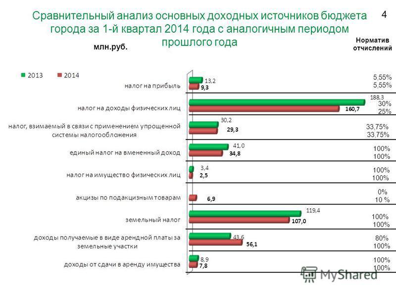 4 Сравнительный анализ основных доходных источников блюджета города за 1-й квартал 2014 года с аналогичным периодом прошлого года 30% 25% 33,75% 100% 0% 10 % 100% 80% 100% 100% млн.руб. Норматив отчислений 5,55%