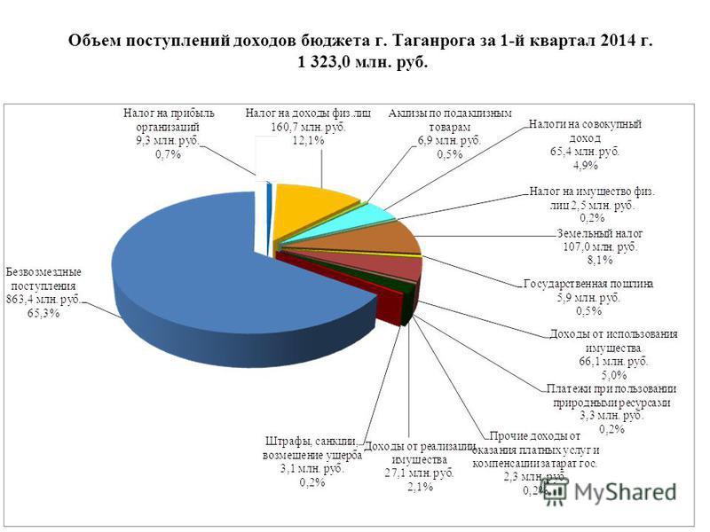 Объем поступлений доходов блюджета г. Таганрога за 1-й квартал 2014 г. 1 323,0 млн. руб.