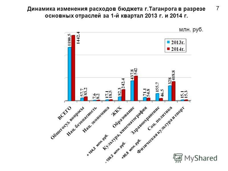 Динамика изменения расходов блюджета г.Таганрога в разрезе основных отраслей за 1-й квартал 2013 г. и 2014 г. млн. руб. 7 + 104,2 млн. руб. - 109,2 млн. руб. +90,8 млн. руб.