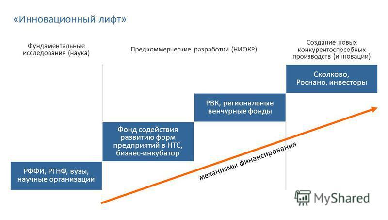 «Инновационный лифт» Фундаментальные исследования (наука) Предкоммерческие разработки (НИОКР) Создание новых конкурентоспособных производств (инновации) Сколково, Роснано, инвесторы РВК, региональные венчурные фонды Фонд содействия развитию форм пред