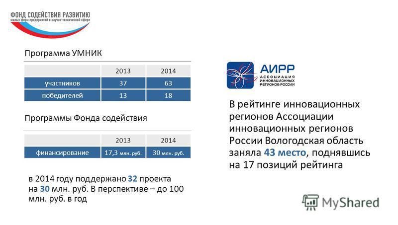 В рейтинге инновационных регионов Ассоциации инновационных регионов России Вологодская область заняла 43 место, поднявшись на 17 позиций рейтинга Программа УМНИК в 2014 году поддержано 32 проекта на 30 млн. руб. В перспективе – до 100 млн. руб. в год