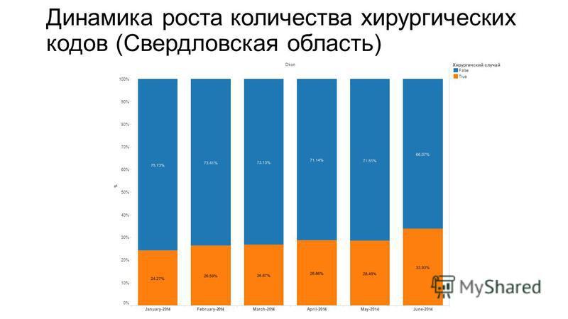 Пример: динамика среднего КЗ в Свердловской области Внедрение КСГ