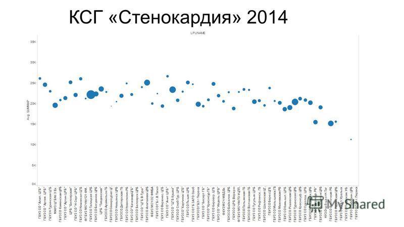 Примеры выравнивания тарифов: КСГ «Стенокардия» 2013
