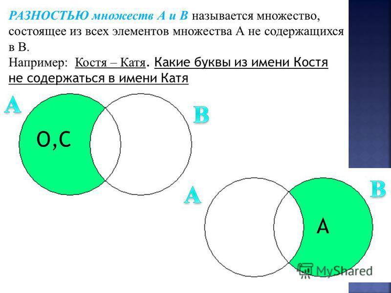РАЗНОСТЬЮ множеств А и В называется множество, состоящее из всех элементов множества А не содержащихся в В. Например: Костя – Катя. Какие буквы из имени Костя не содержаться в имени Катя О,С А