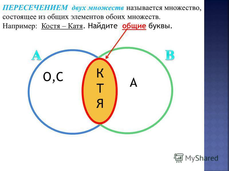 ПЕРЕСЕЧЕНИЕМ двух множеств называется множество, состоящее из общих элементов обоих множеств. Например: Костя – Катя. Найдите общие буквы. КТЯКТЯ О,С А