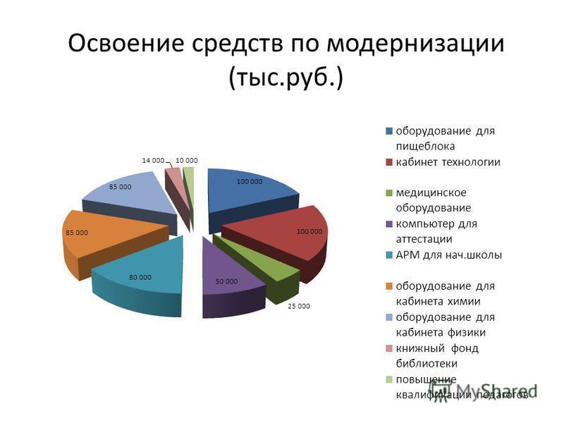 Освоение средств по модернизации (тыс.руб.)