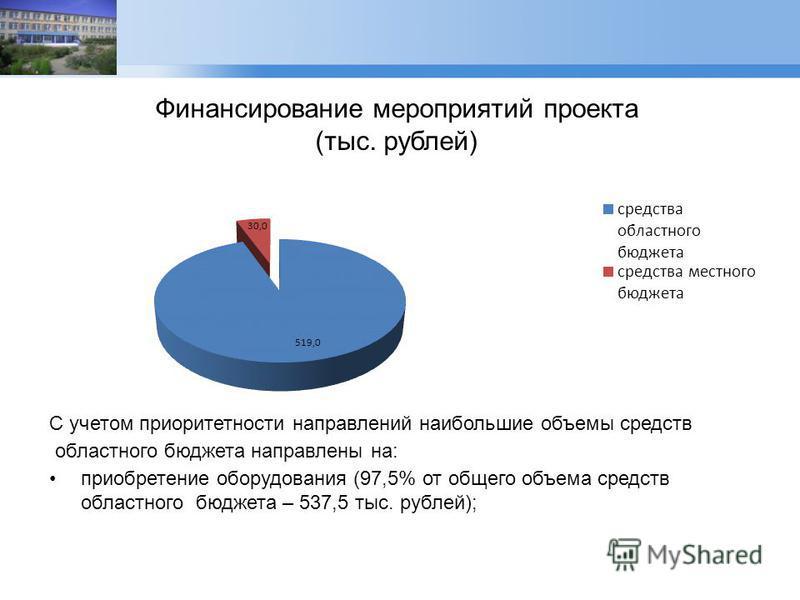 Финансирование мероприятий проекта (тыс. рублей) С учетом приоритетности направлений наибольшие объемы средств областного бюджета направлены на: приобретение оборудования (97,5% от общего объема средств областного бюджета – 537,5 тыс. рублей);