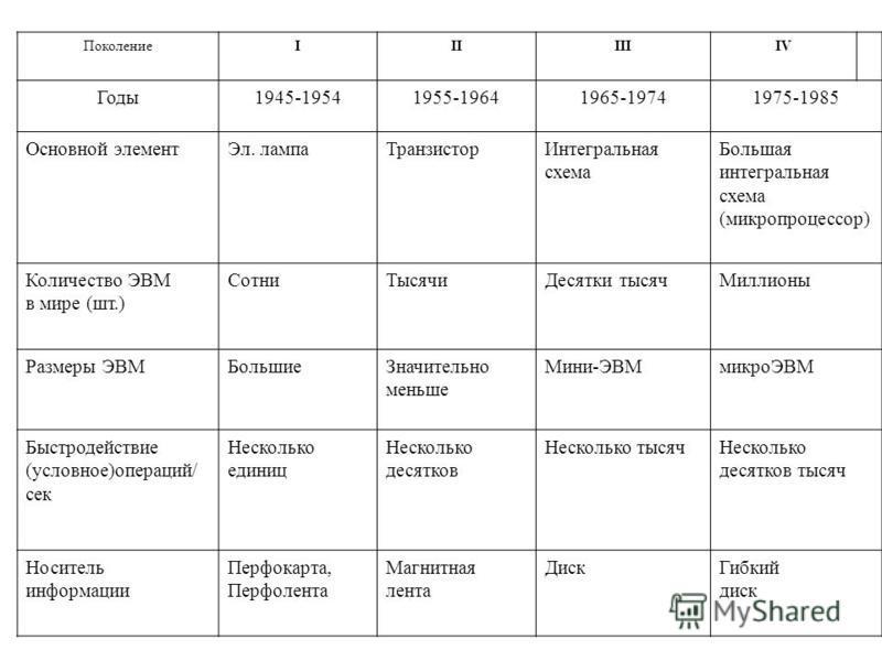 ПоколениеIIIIIIIV Годы 1945-19541955-19641965-19741975-1985 Основной элемент Эл. лампа ТранзисторИнтегральная схема Большая интегральная схема (микропроцессор) Количество ЭВМ в мире (шт.) Сотни ТысячиДесятки тысяч Миллионы Размеры ЭВМБольшие Значител
