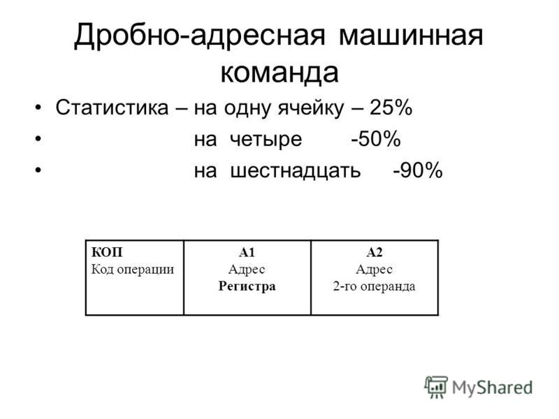 Дробно-адресная машинная команда Статистика – на одну ячейку – 25% на четыре -50% на шестнадцать -90% КОП Код операции А1 Адрес Регистра А2 Адрес 2-го операнда
