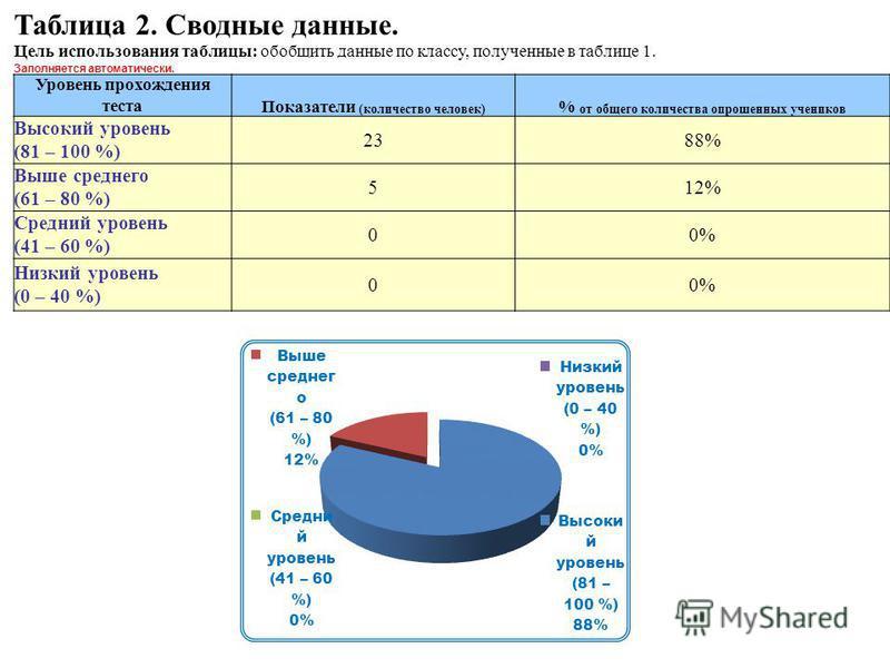 Таблица 2. Сводные данные. Цель использования таблицы: обобщить данные по классу, полученные в таблице 1. Заполняется автоматически. Уровень прохождения теста Показатели (количество человек) % от общего количества опрошенных учеников Высокий уровень