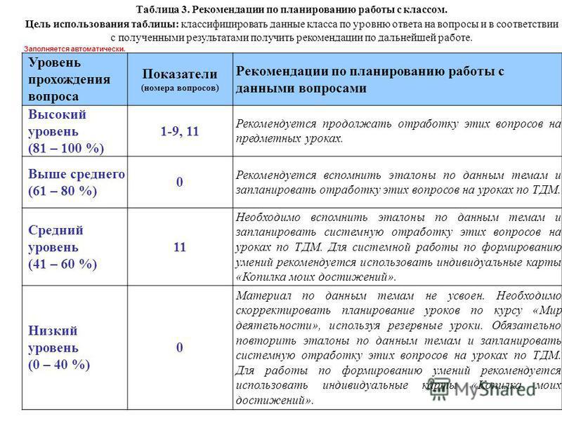 Таблица 3. Рекомендации по планированию работы с классом. Цель использования таблицы: классифицировать данные класса по уровню ответа на вопросы и в соответствии с полученными результатами получить рекомендации по дальнейшей работе. Заполняется автом