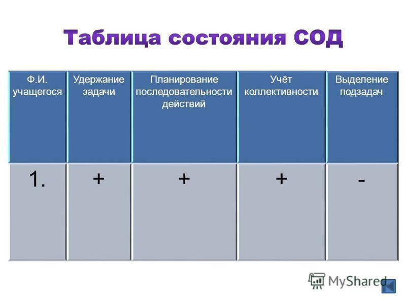 Ф.И. учащегося Удержание задачи Планирование последовательности действий Учёт коллективности Выделение подзадач 1.+++-