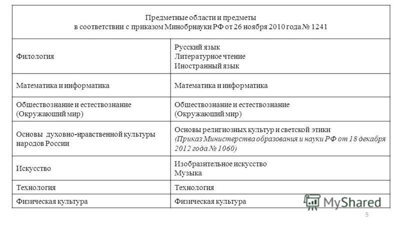 Предметные области и предметы в соответствии с приказом Минобрнауки РФ от 26 ноября 2010 года 1241 Филология Русский язык Литературное чтение Иностранный язык Математика и информатика Обществознание и естествознание (Окружающий мир) Обществознание и
