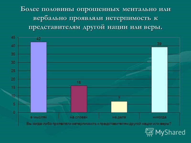 Более половины опрошенных ментально или вербально проявляли нетерпимость к представителям другой нации или веры.