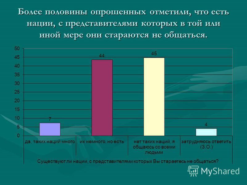 Более половины опрошенных отметили, что есть нации, с представителями которых в той или иной мере они стараются не общаться.