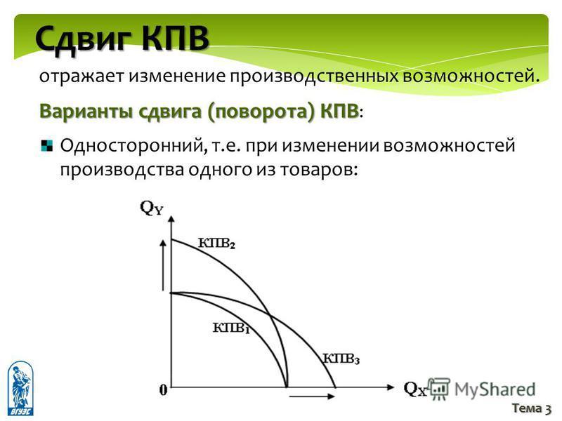 Тема 3 Сдвиг КПВ отражает изменение производственных возможностей. Варианты сдвига (поворота) КПВ Варианты сдвига (поворота) КПВ : Односторонний, т.е. при изменении возможностей производства одного из товаров:
