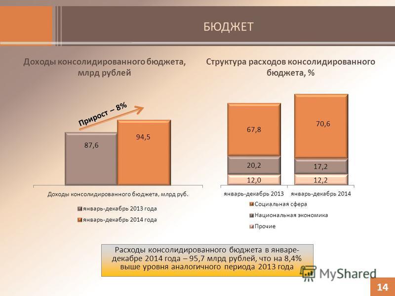 БЮДЖЕТ 14 Расходы консолидированного бюджета в январе- декабре 2014 года – 95,7 млрд рублей, что на 8,4% выше уровня аналогичного периода 2013 года Структура расходов консолидированного бюджета, % Доходы консолидированного бюджета, млрд рублей Прирос