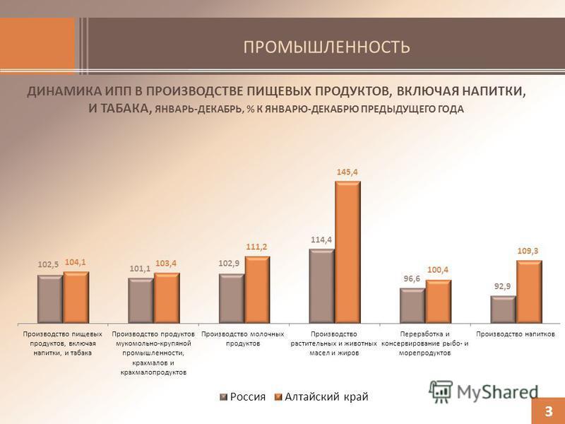 ПРОМЫШЛЕННОСТЬ ДИНАМИКА ИПП В ПРОИЗВОДСТВЕ ПИЩЕВЫХ ПРОДУКТОВ, ВКЛЮЧАЯ НАПИТКИ, И ТАБАКА, ЯНВАРЬ-ДЕКАБРЬ, % К ЯНВАРЮ-ДЕКАБРЮ ПРЕДЫДУЩЕГО ГОДА 3