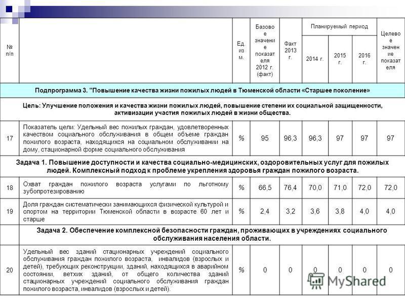 п/п Ед. из м. Базово е значение показателя 2012 г. (факт) Факт 2013 г. Планируемый период Целево е значение показателя 2014 г. 2015 г. 2016 г. Подпрограмма 3.