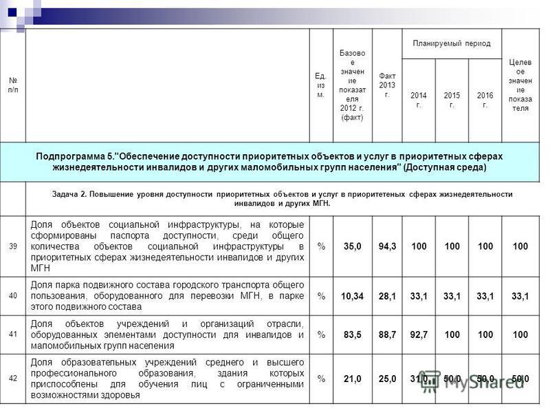 п/п Ед. из м. Базово е значение показателя 2012 г. (факт) Факт 2013 г. Планируемый период Целев ое значение показа теля 2014 г. 2015 г. 2016 г. Подпрограмма 5.